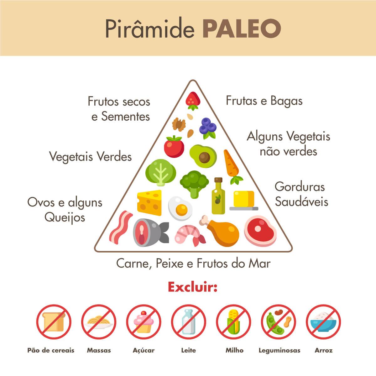 Dieta Paleo: o regresso a uma alimentação mais natural